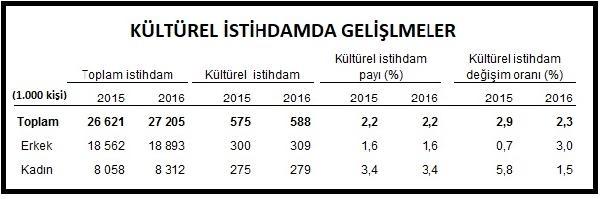 """Türkiye'de 588 bin kişi """"kültürel"""" istihdam ediliyor"""