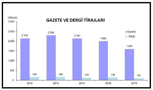 Gazete ve dergilerin tirajları 2016'da yüzde 20 azaldı