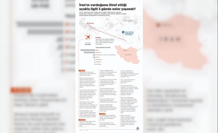 İran'ın vurduğunu itiraf ettiği uçakla ilgili 3 günde neler yaşandı?