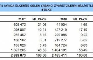 Türkiye'ye ilk beş ayda gelen turistler 8.76...