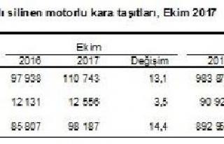 Trafikteki araç sayısı Ocak-Ekim döneminde 948...