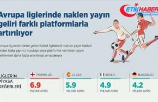 Avrupa liglerinde naklen yayın geliri faklı platformlarla...