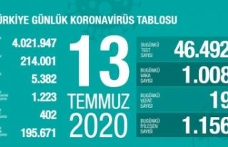 Son 24 saatte 1008 kişiye korona virüs tanısı...