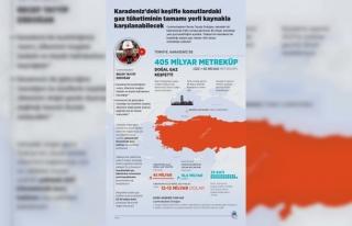 Karadeniz'deki keşifle konutlardaki gaz tüketiminin...
