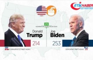 ABD başkanlık seçimlerinde kazananın kim olduğu...