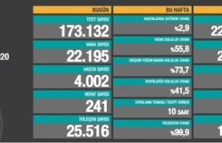 Son 24 saatte korona virüsten 241 kişi hayatını...
