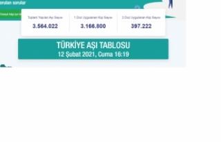 Türkiye'de aşılanan vatandaş sayısı 3,5 milyonu...