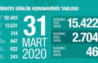 Türkiye'de korona virüs sebebiyle vefat edenlerin sayısı 214 oldu