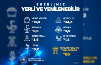 Enerji ve Tabii Kaynaklar Bakanlığından yenilenebilir başarı