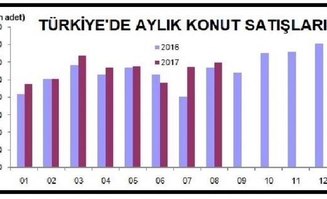 Genel konut satışları yüzde 4.7, yabancılara satışlar yüzde 11.4 arttı