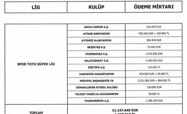 Galatasaray menajerlere servet ödedi