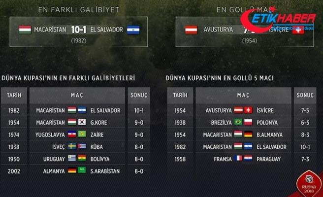 Kupa tarihinin en farklı galibiyeti Macaristan'dan