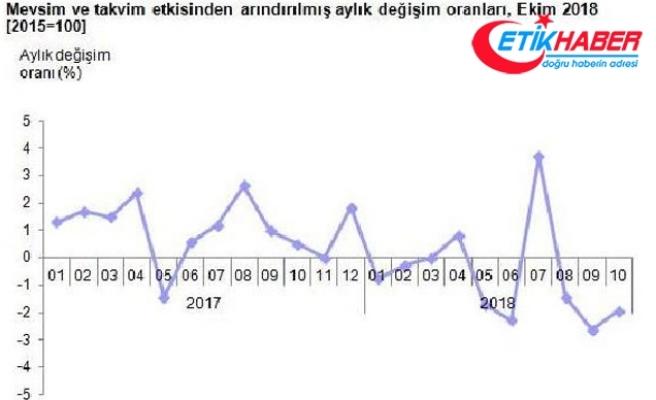 Sanayi üretimi Ekim'de yıllık yüzde 5.7 azaldı