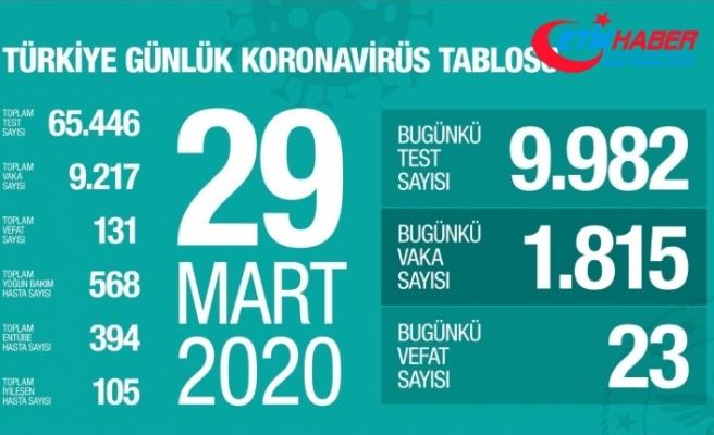Türkiye'de korona virüs sebebi ile vefat edenlerin sayısı 131 oldu