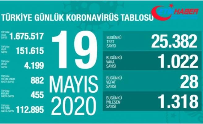 Türkiye'de son 24 saatte 28 kişi koronavirüsten hayatını kaybetti