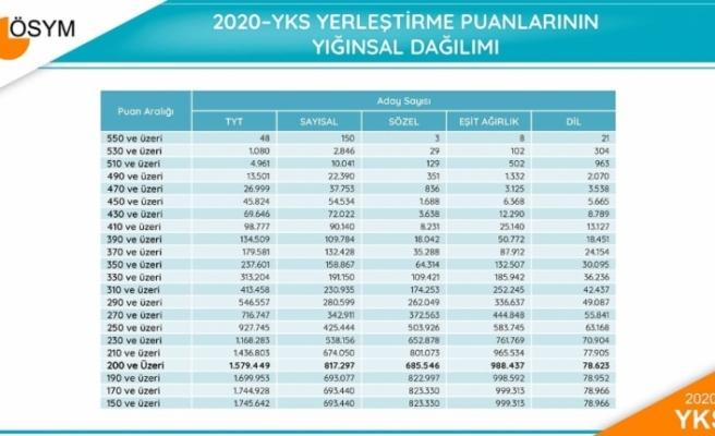 2020-YKS sonuç verileri açıklandı