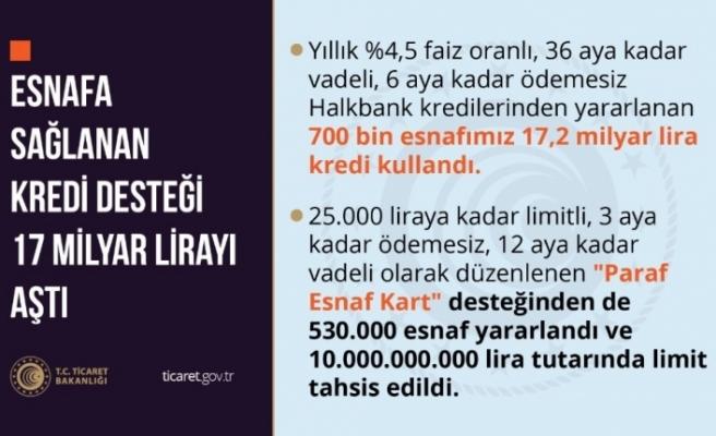 Bakanlık açıkladı: 'Esnafa kredi desteği 17 milyar lirayı aştı'