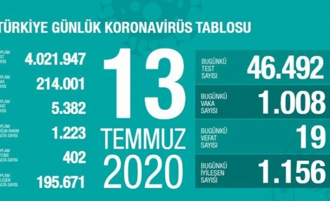 Son 24 saatte 1008 kişiye korona virüs tanısı konuldu
