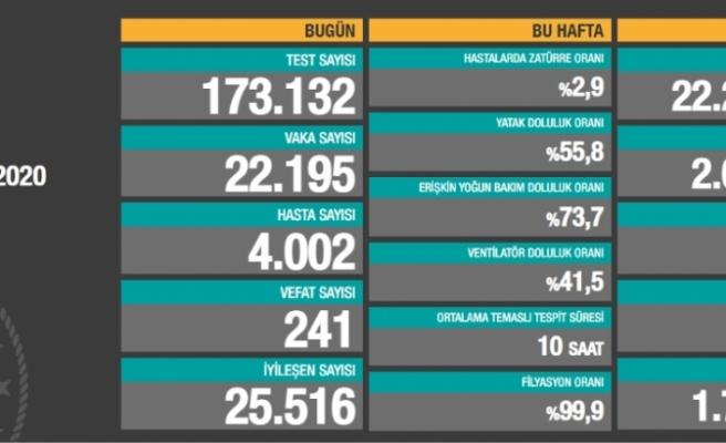 Son 24 saatte korona virüsten 241 kişi hayatını kaybetti