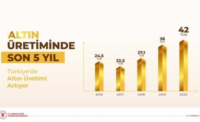 Türkiye'de altın üretimi artıyor