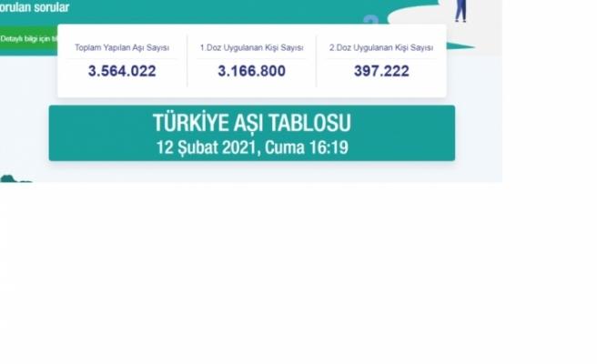 Türkiye'de aşılanan vatandaş sayısı 3,5 milyonu geçti