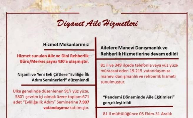 """Diyanet İşleri Başkanı Erbaş: """"Aile ile ilgili çalışmalarımıza salgın sürecinde de devam ediyoruz"""""""